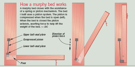murphy bed mechanism plans